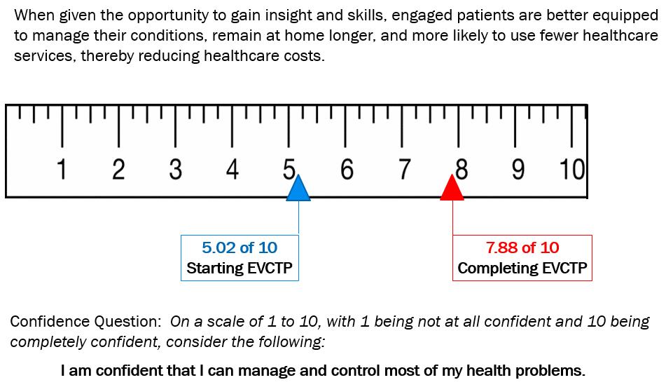 Patient Empowerment v1