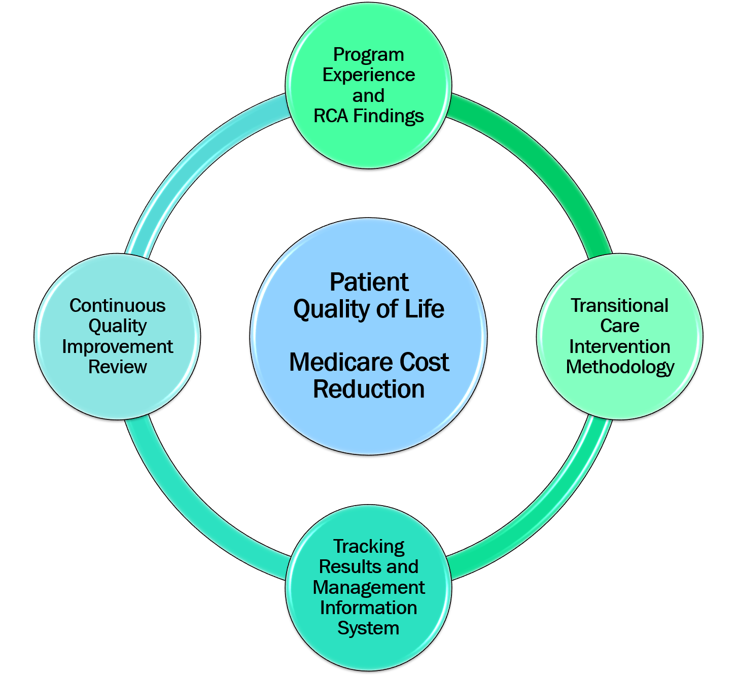 Patient Quality of Life Medicare Cost Reduction